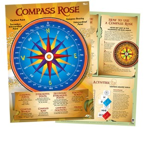 TFC-POSTER COMPASS ROSE 1P