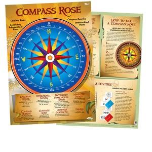 TFC-POSTER COMPASS ROSE 1P